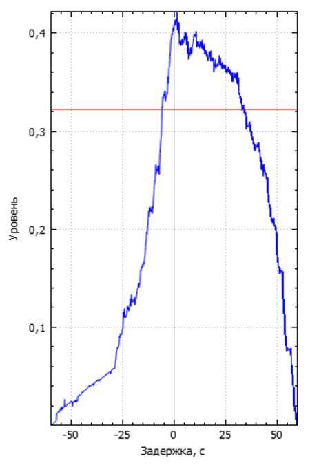 214430_%d0%9a%d0%be%d1%80%d1%80%d0%b5%d0%bb%d1%8f%d1%86%d0%b8%d1%8f_getaway_large
